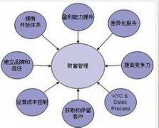 【独家:玛法达2014年9月12星座财富管理】